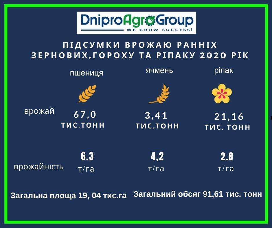 підсумок врожаю 2020 рік ДніпроАгроГруп